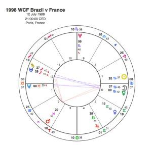 1998 WCF France v Brazil