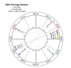 2004 Eu  Portugal v Greece