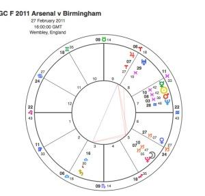 2011 LCF Arsenal v Birming
