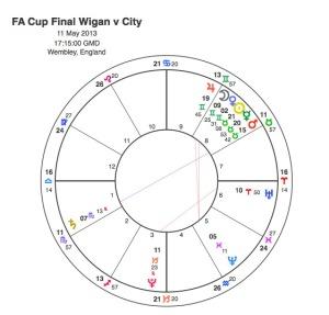2013 FAC F Man City v Wigan