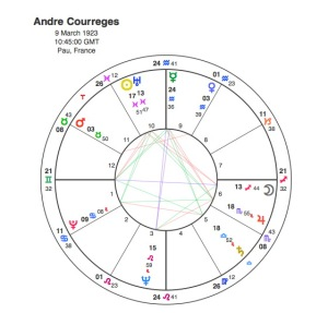 Andre Courreges