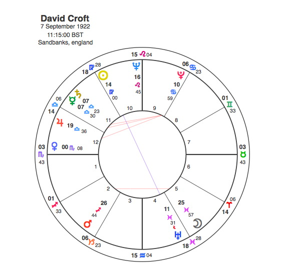 Dads Army – Mars conjunct Saturn in Cancer | Capricorn