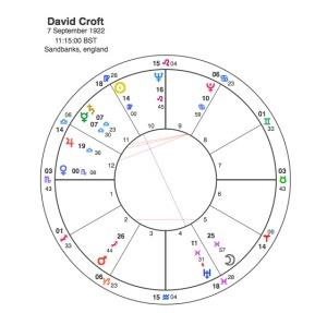 David Croft