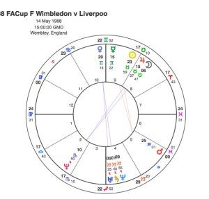 FAC F Wimbledon v Liverpool