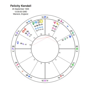 Felicity Kendall
