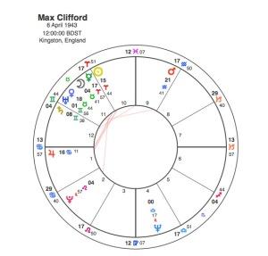 Max Clifford