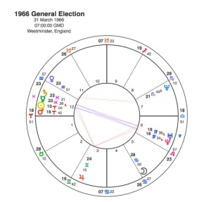 1966 General Election