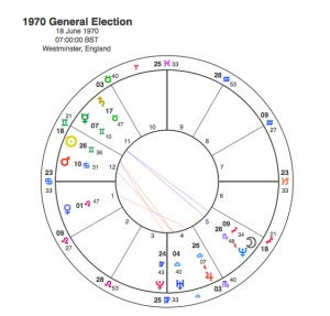 1970 General Election