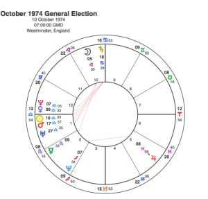 1974 Oct General Election
