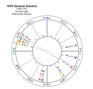 1979 General Election