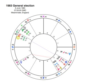 1983 General Election