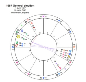 1987 General Election