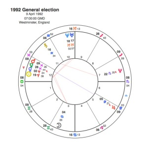 1992 General Election