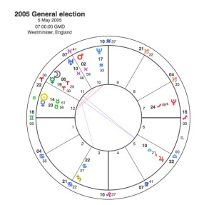 2005 General Election