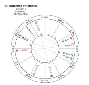 Argentina v Netherlands