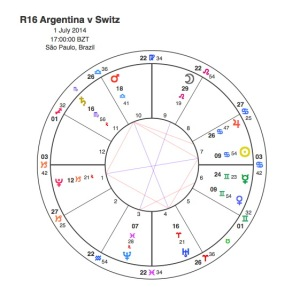 Argentina v Switzerland