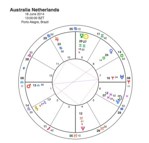 Australia  v  Netherlands