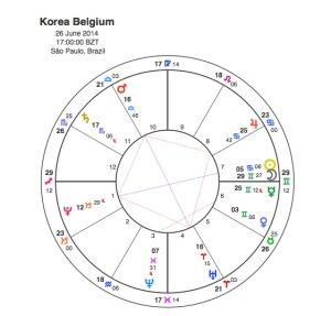 Belgium  v  Korea