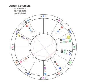 Colombia v Japan