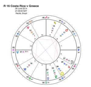 Costa Rica v Greece