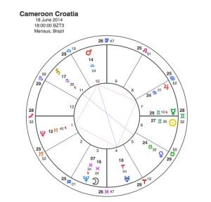 Croatia v Cameroon