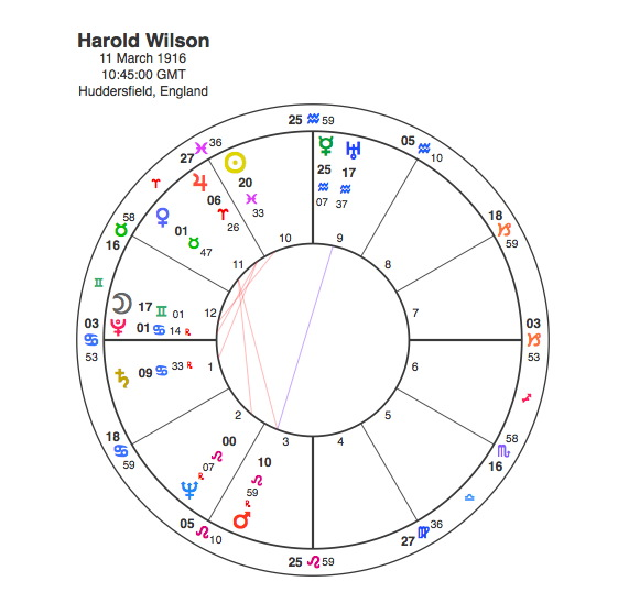 Electional Astrology – How They Try To Control Us