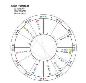 Portugal  V USA