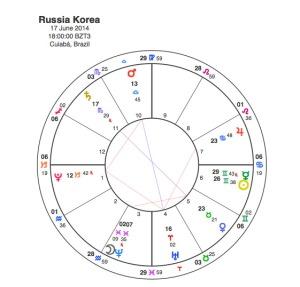 Russia  v  Korea