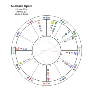 Spain v Australia