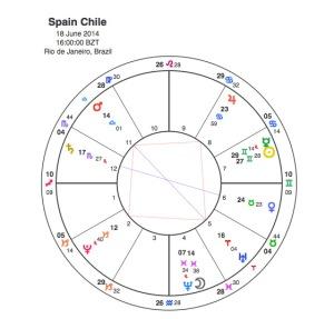 Spain  v  Chile
