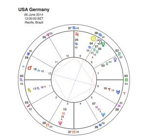 USA v Germany