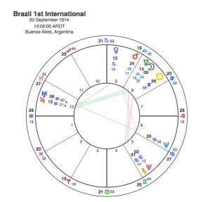 Brazil 1st international