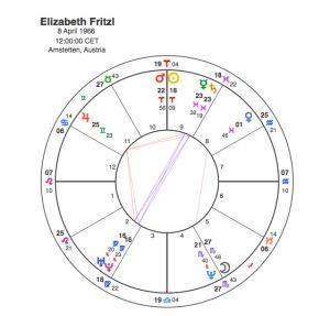 Elizabeth Fritzl