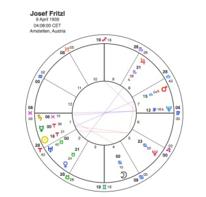 Josef Fritzl Rectified