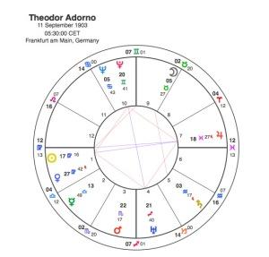 Thedore Adorno