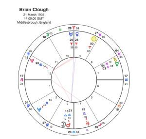 Brian Clough