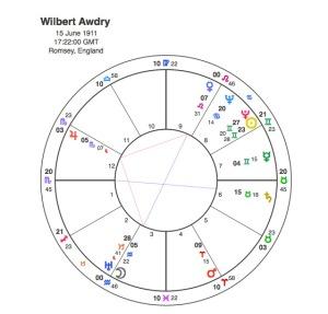 Wilbert Awdry