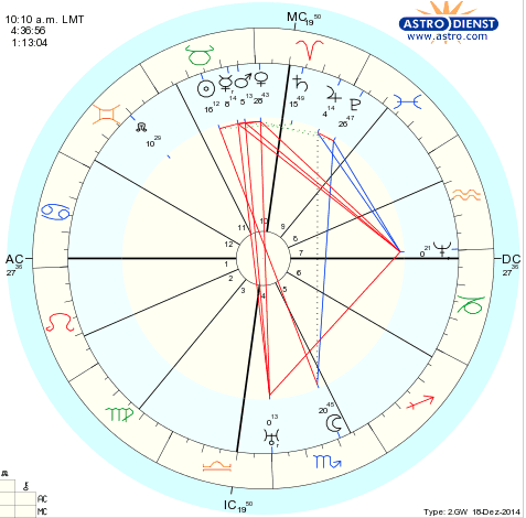 Is This The Birthchart Of The Lord Buddha Capricorn Astrology