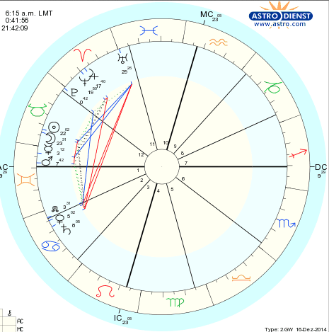 Is This the Birthchart Of The Lord Buddha ? | Capricorn