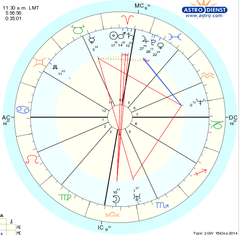 Is This the Birthchart Of The Lord Buddha ? | Capricorn Astrology