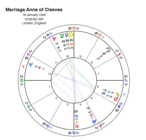 Marriage Anne of Cleeves