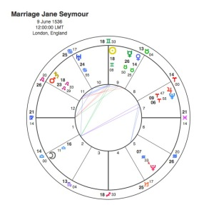 Marriage Jane Seymour