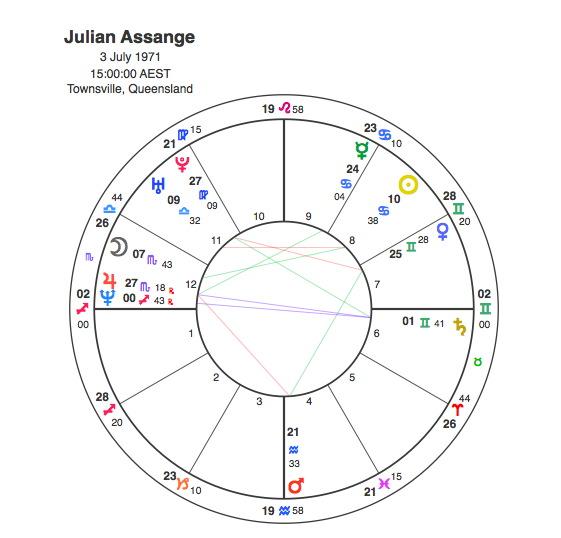 Julian Assange – 12th House Fame ?   Capricorn Astrology