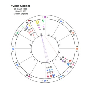 Yvette Cooper