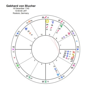 Gebhard von Blucher