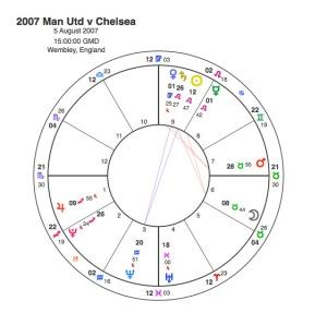 2007 Man U v Chelsea