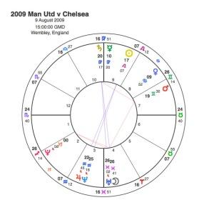 2009 Man U v Chelsea