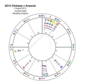 2015 Chelsea v Arsenal