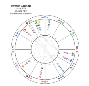 Twitter Launch