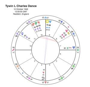 Tywin L Charles Dance
